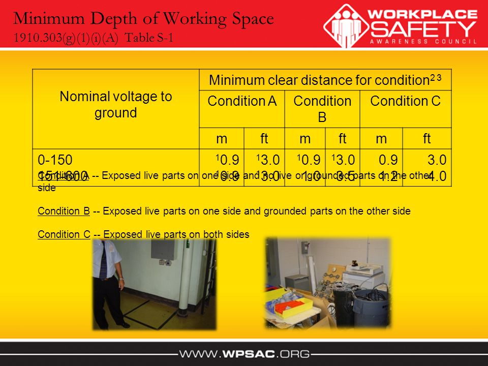 Minimum Depth of Working Space 1910.303(g)(1)(i)(A) Table S-1