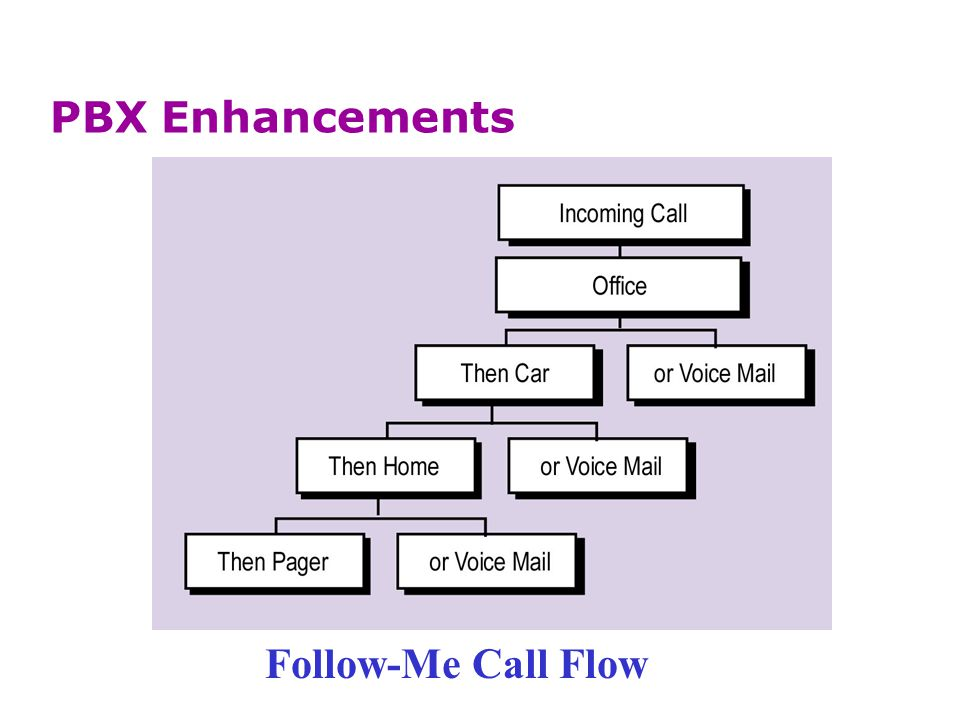 PBX Enhancements Follow-Me Call Flow