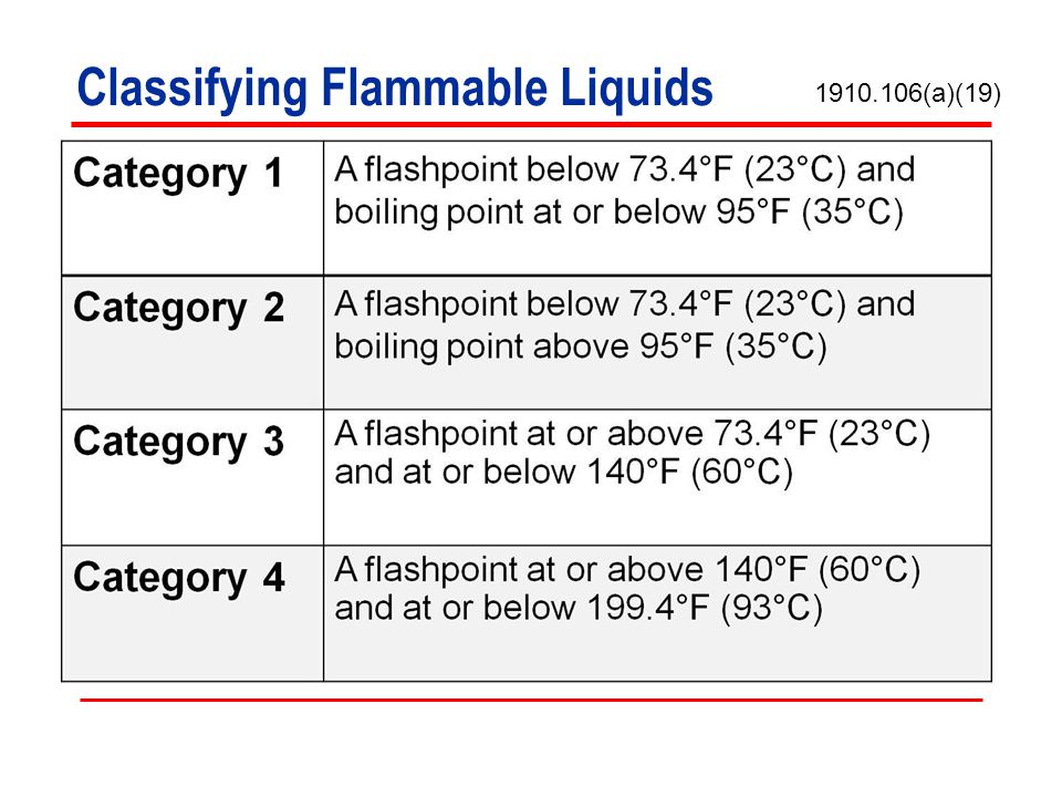 Classifying Flammable Liquids
