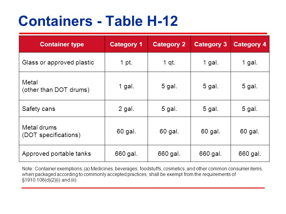 Containers - Table H-12 Container type Category 1 Category 2