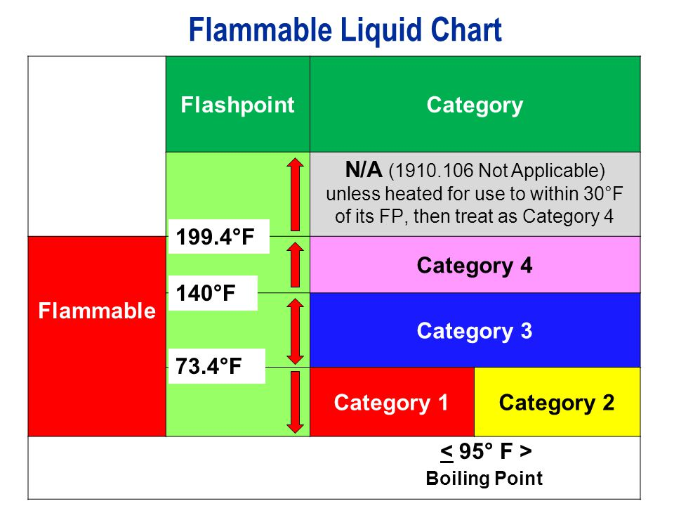 Flammable Liquid Chart