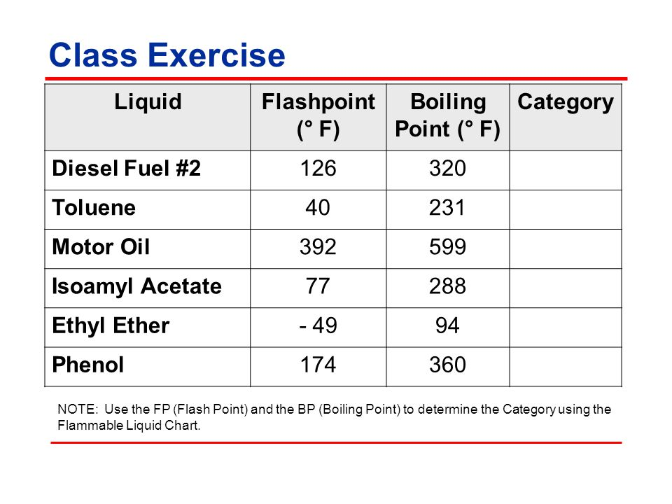 Class Exercise Liquid Flashpoint (° F) Boiling Point (° F) Category
