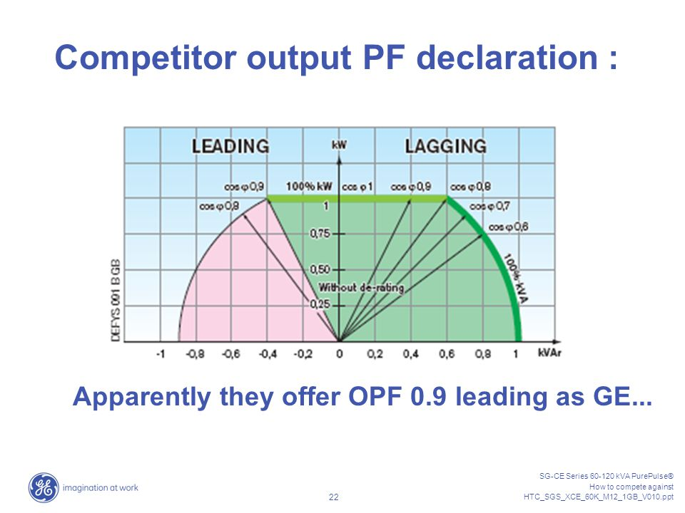 Competitor output PF declaration :