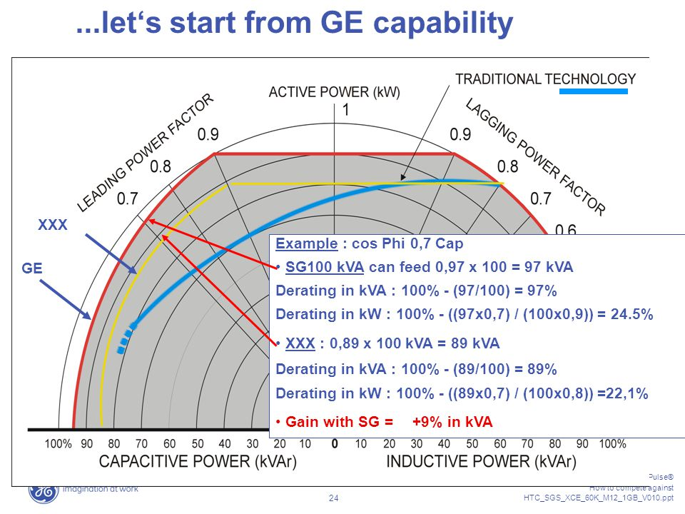 ...let's start from GE capability