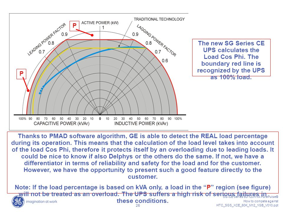 P The new SG Series CE UPS calculates the Load Cos Phi. The boundary red line is recognized by the UPS as 100% load.