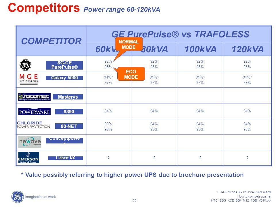 GE PurePulse® vs TRAFOLESS