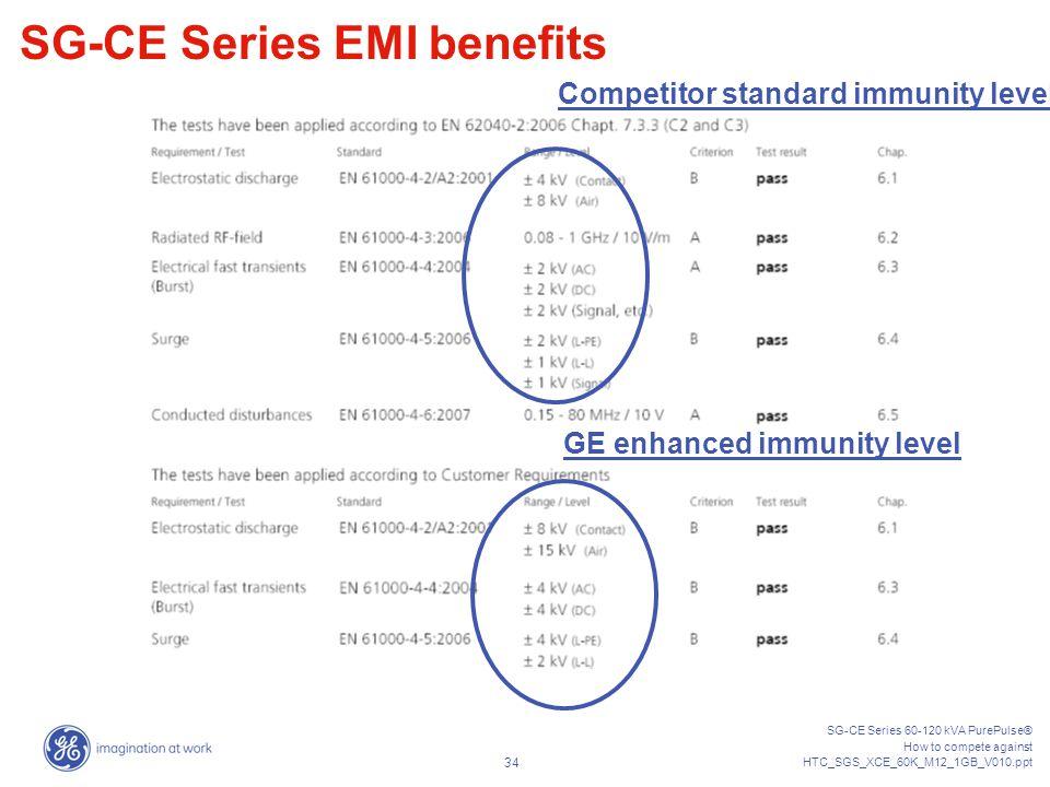 Competitor standard immunity level GE enhanced immunity level