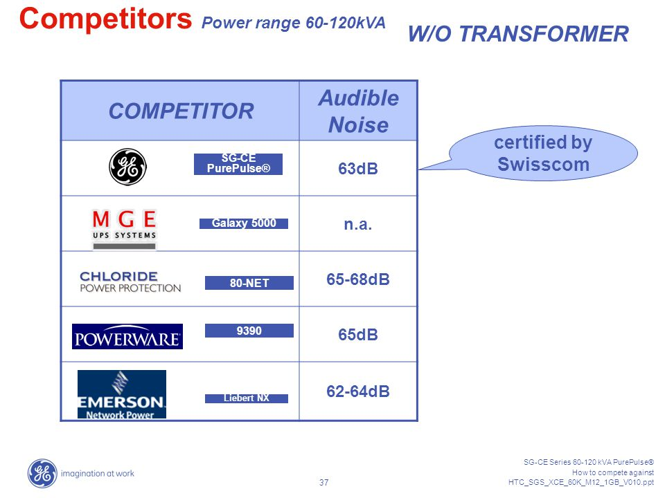 Competitors Power range 60-120kVA
