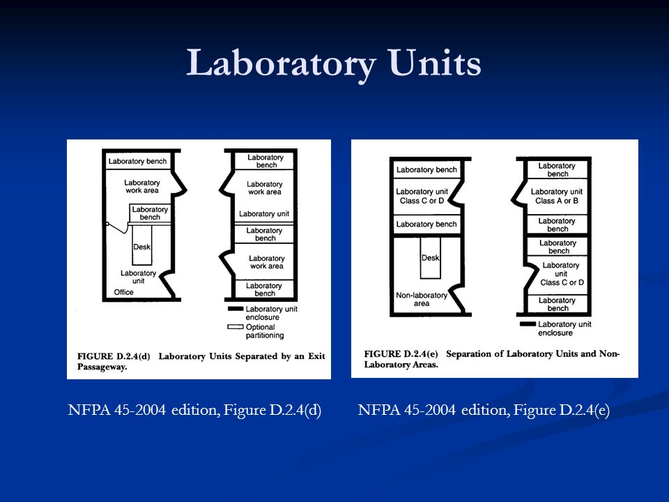 Laboratory Units NFPA 45-2004 edition, Figure D.2.4(d)