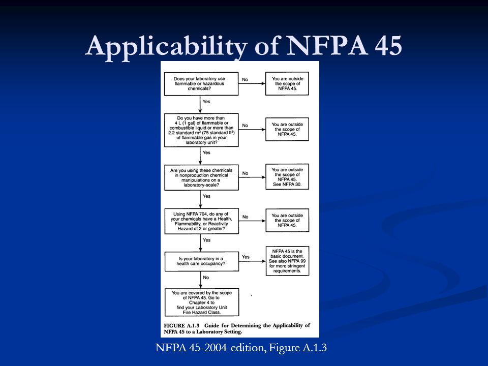 Applicability of NFPA 45 NFPA 45-2004 edition, Figure A.1.3
