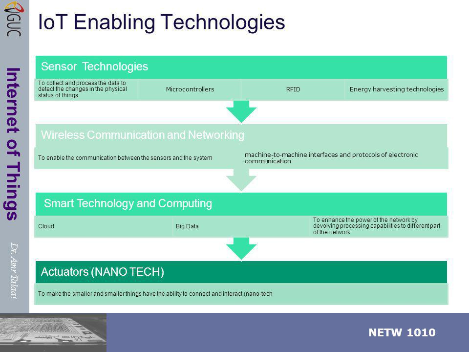 IoT Enabling Technologies