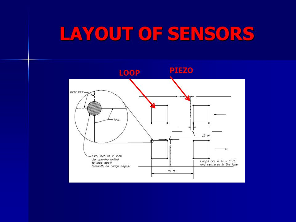 LAYOUT OF SENSORS PIEZO LOOP
