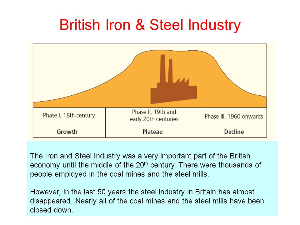 British Iron & Steel Industry