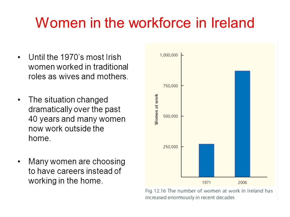 Women in the workforce in Ireland