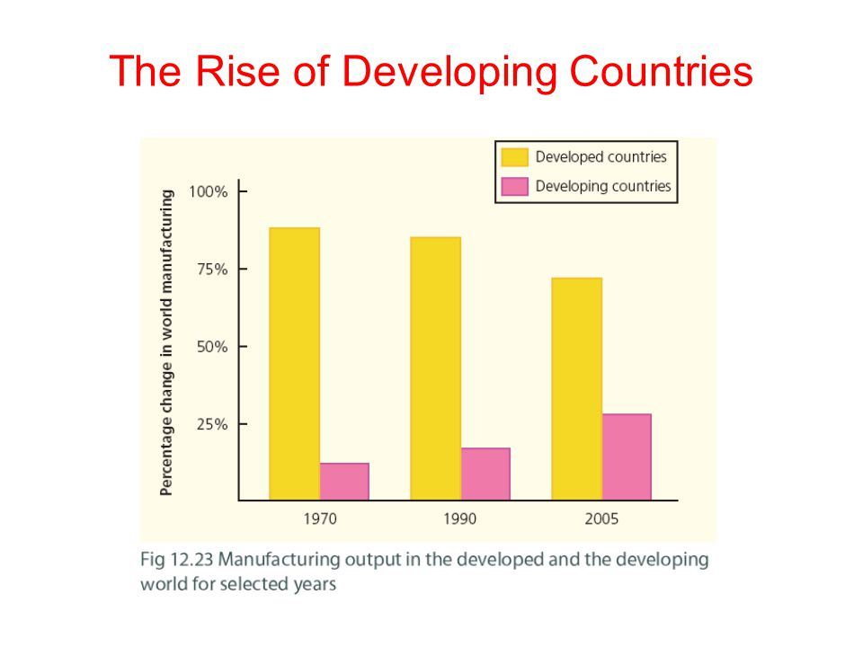 The Rise of Developing Countries