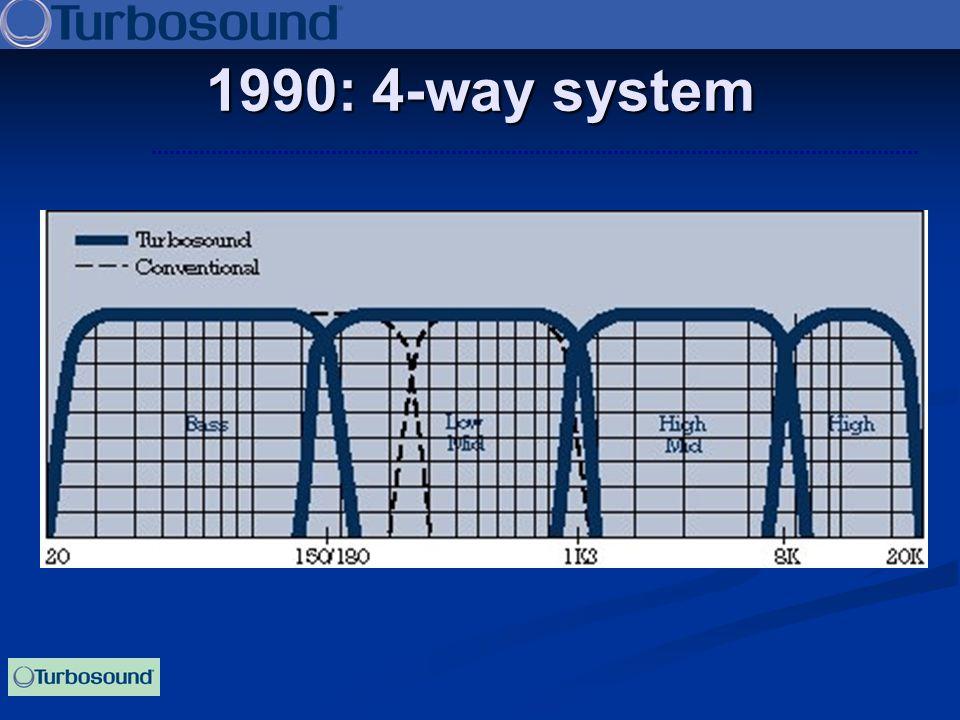 1990: 4-way system