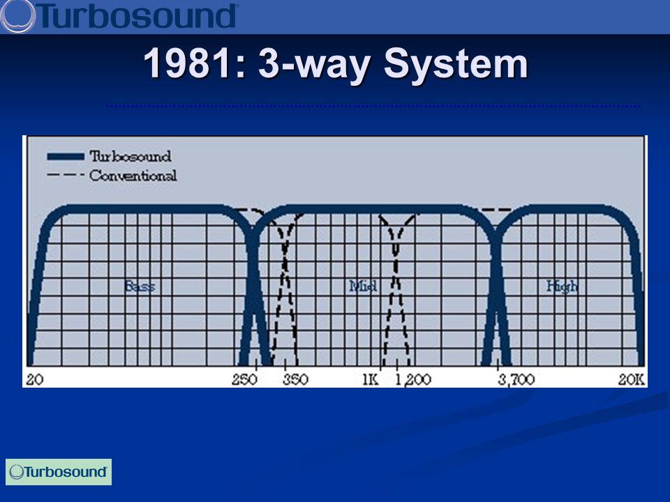 1981: 3-way System
