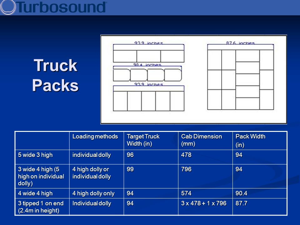 Truck Packs Loading methods Target Truck Width (in) Cab Dimension (mm)