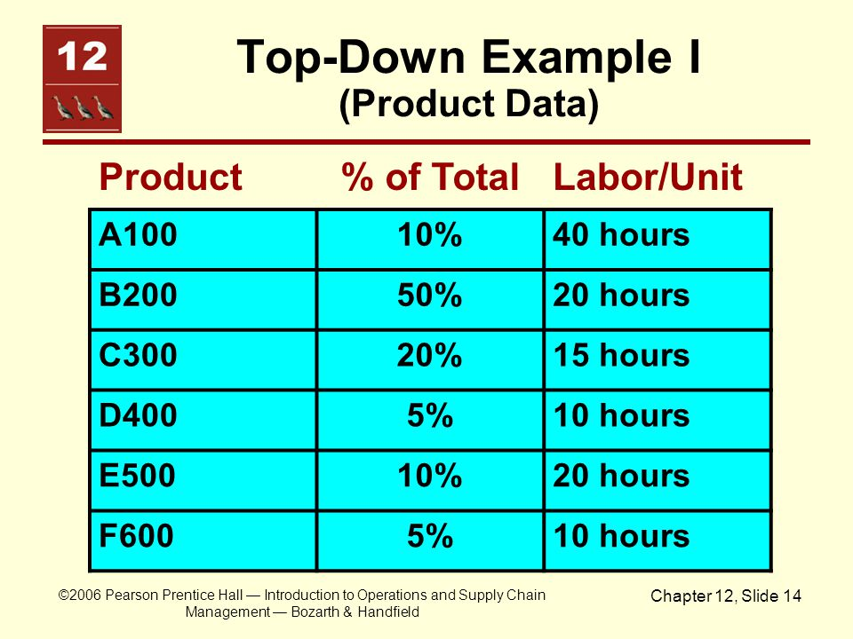 Top-Down Example I (Product Data)