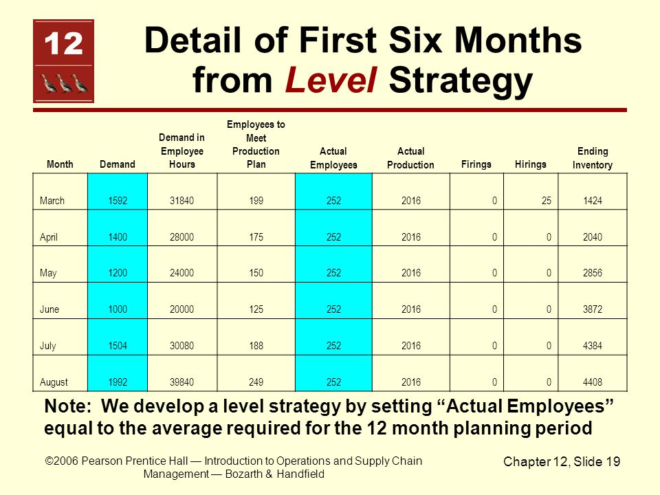 Detail of First Six Months from Level Strategy