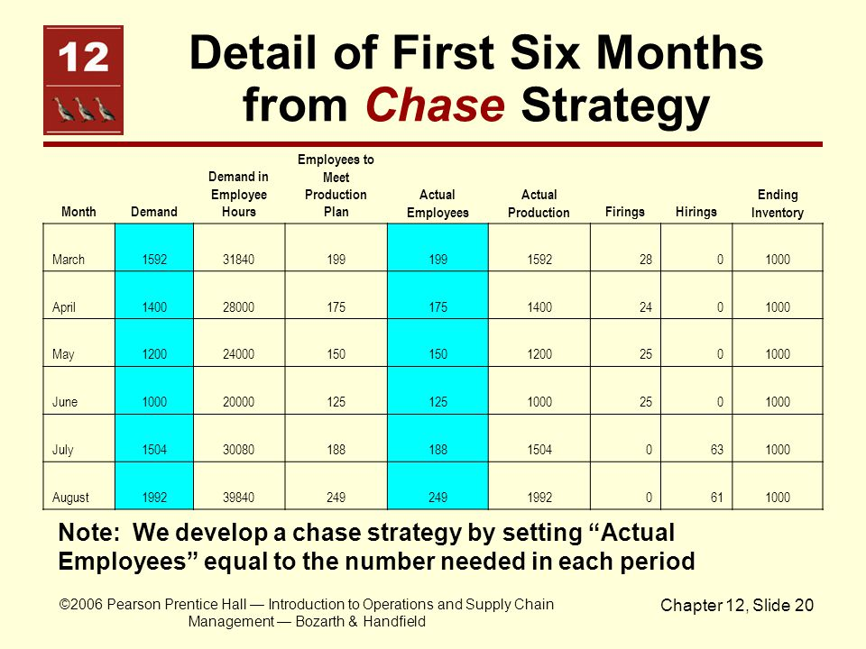 Detail of First Six Months from Chase Strategy