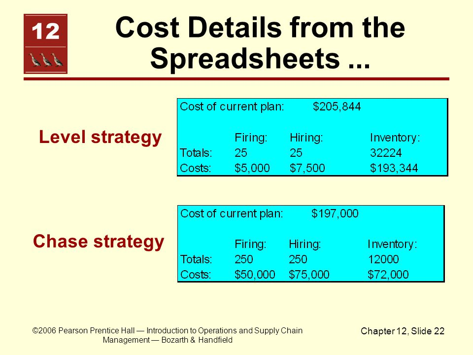 Cost Details from the Spreadsheets ...