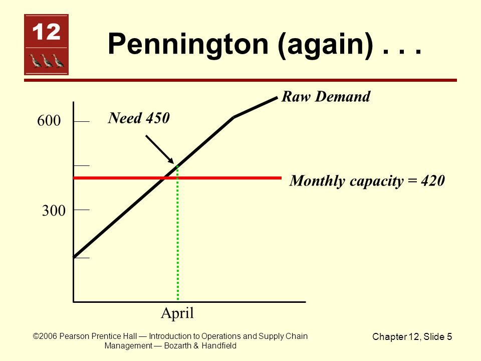 Pennington (again) . . . Raw Demand Need 450 600