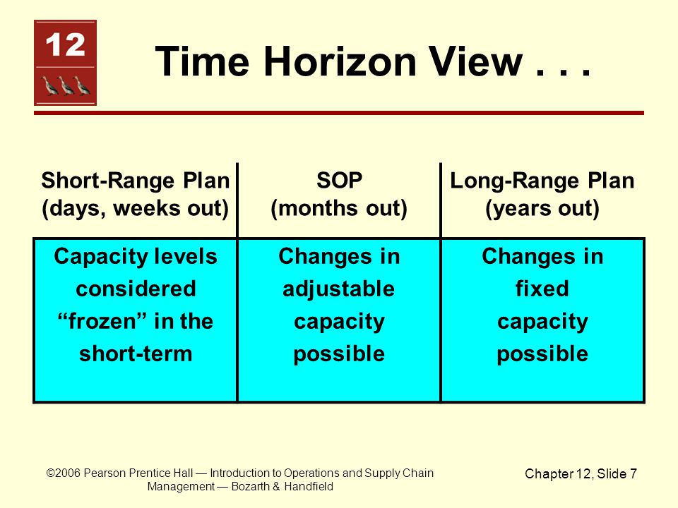Short-Range Plan (days, weeks out) Long-Range Plan (years out)