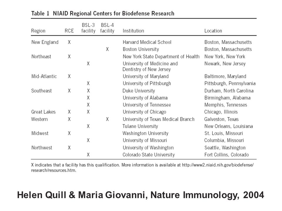 Helen Quill & Maria Giovanni, Nature Immunology, 2004