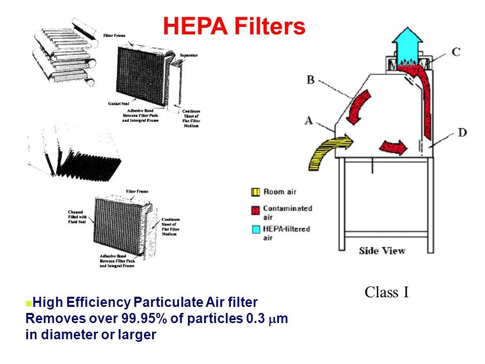 HEPA Filters Class I.