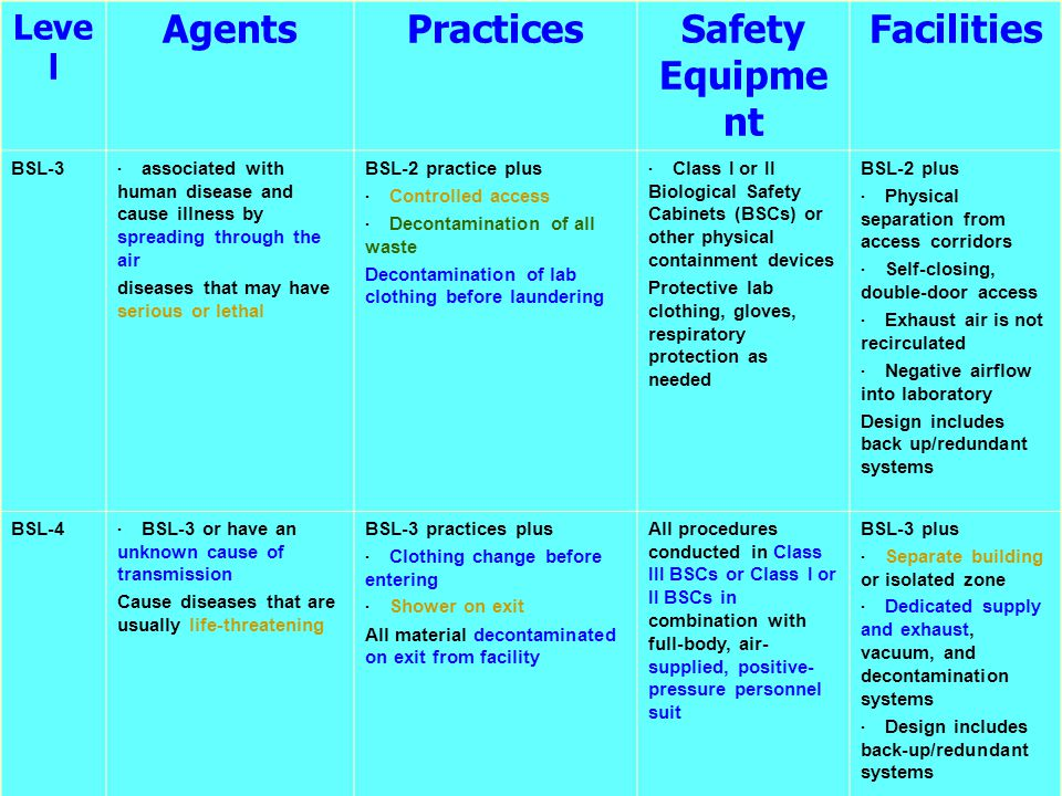 Agents Practices Safety Equipment Facilities