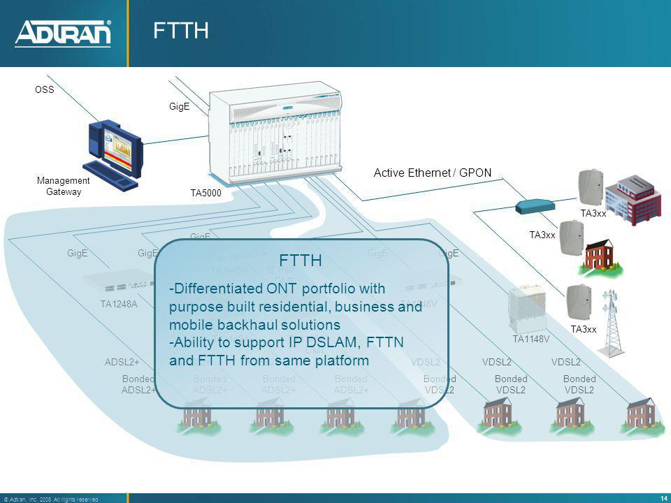 FTTH OSS. GigE. TA3xx. Active Ethernet / GPON. Management. Gateway. TA5000. GigE. FTTH.