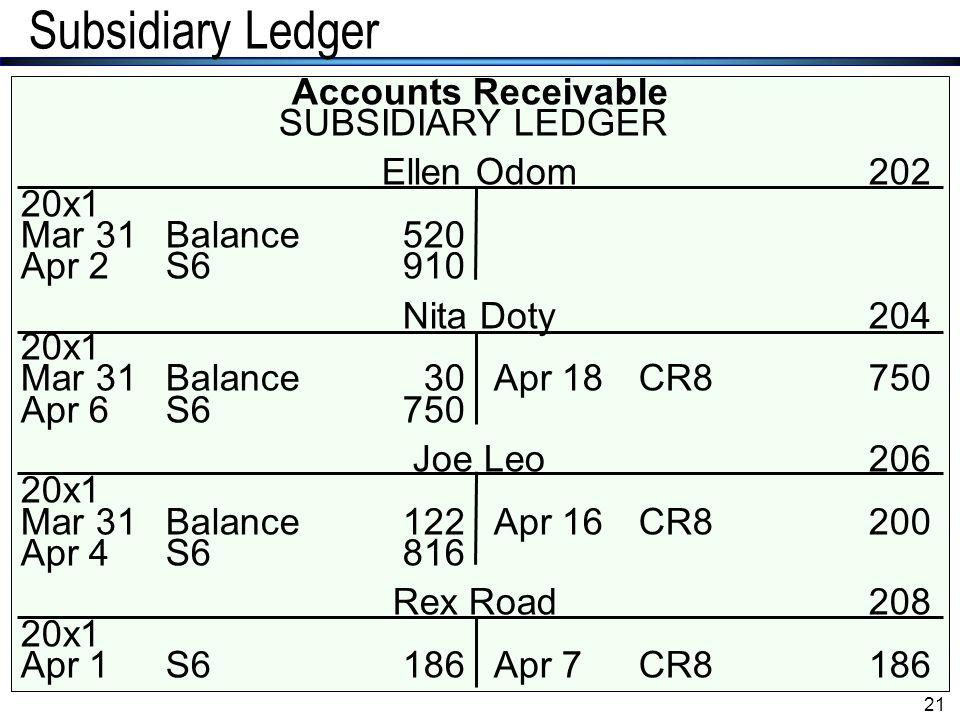 Subsidiary Ledger Accounts Receivable SUBSIDIARY LEDGER Ellen Odom 202