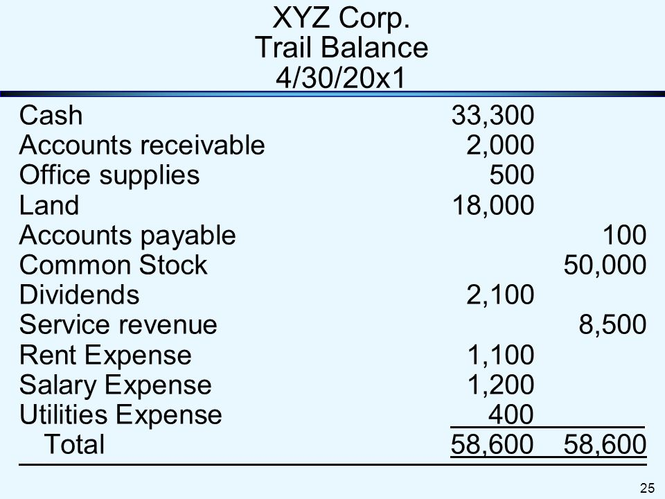 XYZ Corp. Trail Balance 4/30/20x1