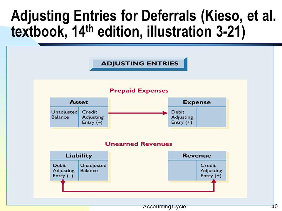 Adjusting Entries for Deferrals (Kieso, et al