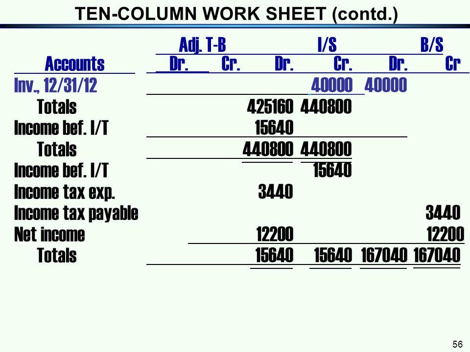 TEN-COLUMN WORK SHEET (contd.)