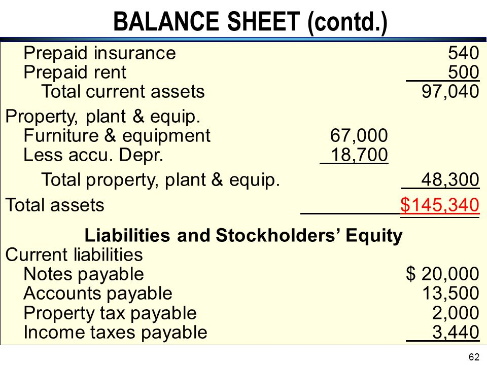 Liabilities and Stockholders' Equity
