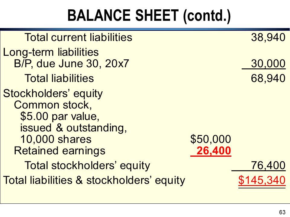 BALANCE SHEET (contd.) Total current liabilities 38,940
