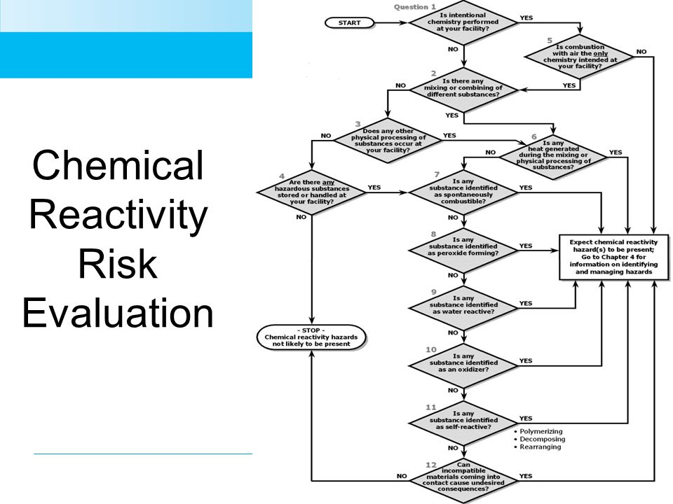 Chemical Reactivity Risk Evaluation