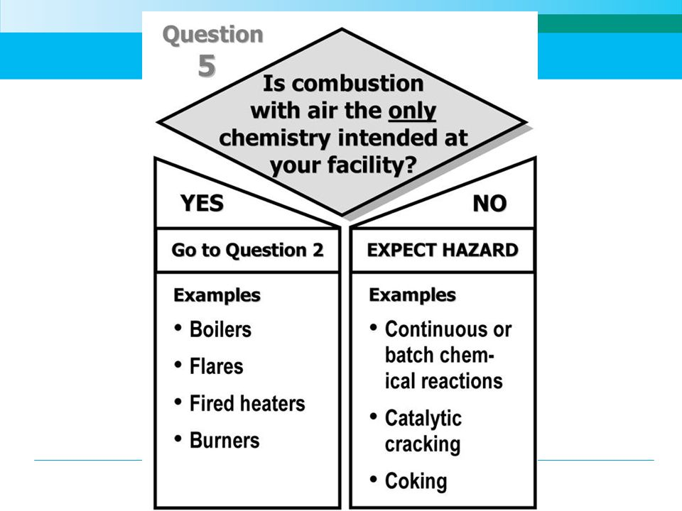 Even though there are some intentional chemical process such as combustion of fuel to heat the facility, we are not concerned with this in our evaluation of chemicals in this presentation.