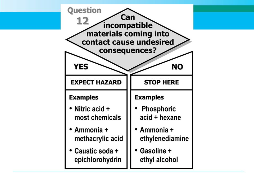 The last question in the flowchart has to do with mixing of incompatible materials.