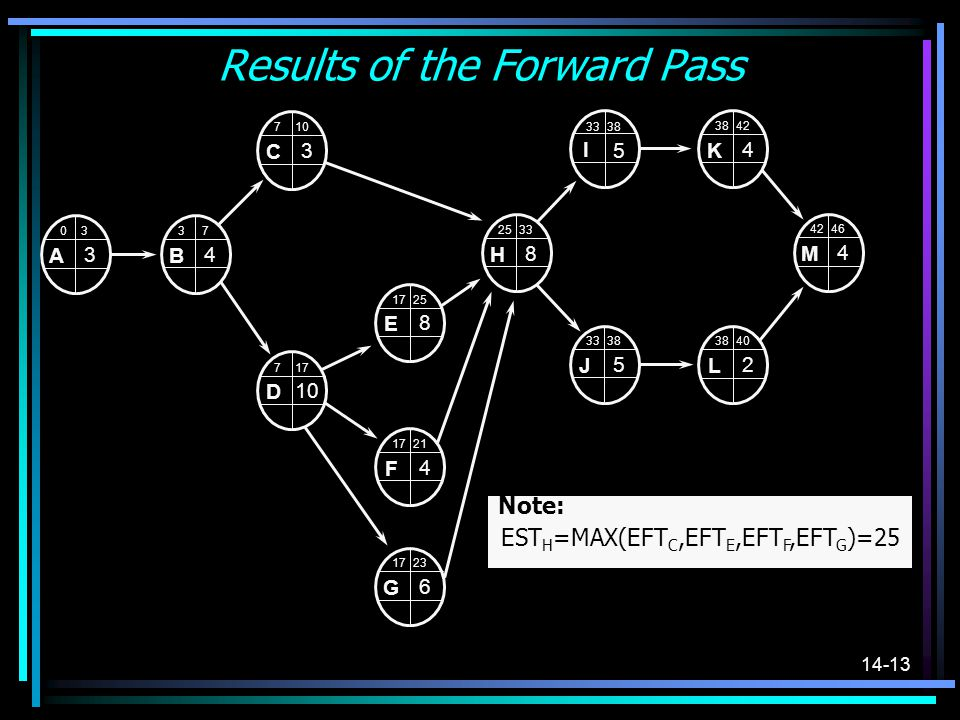 Results of the Forward Pass
