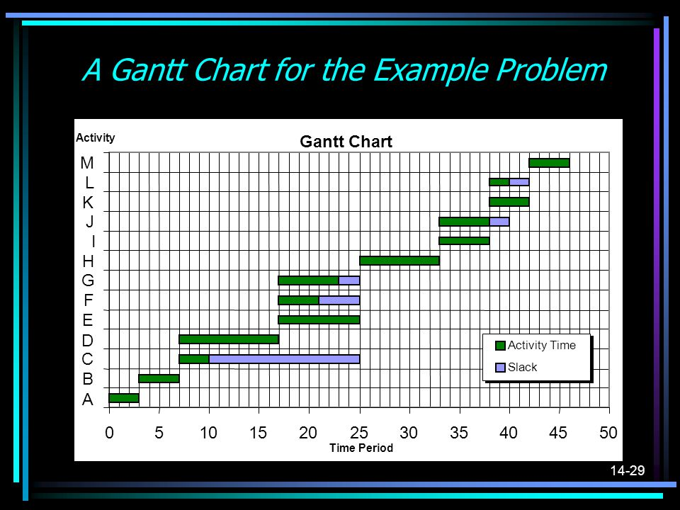 A Gantt Chart for the Example Problem