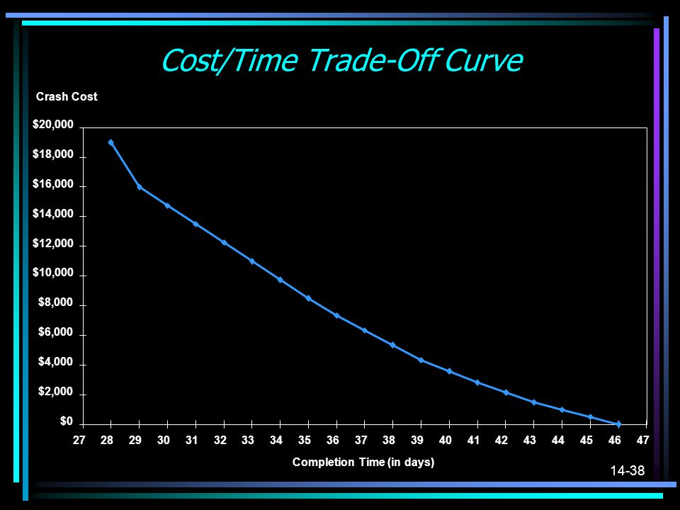 Cost/Time Trade-Off Curve