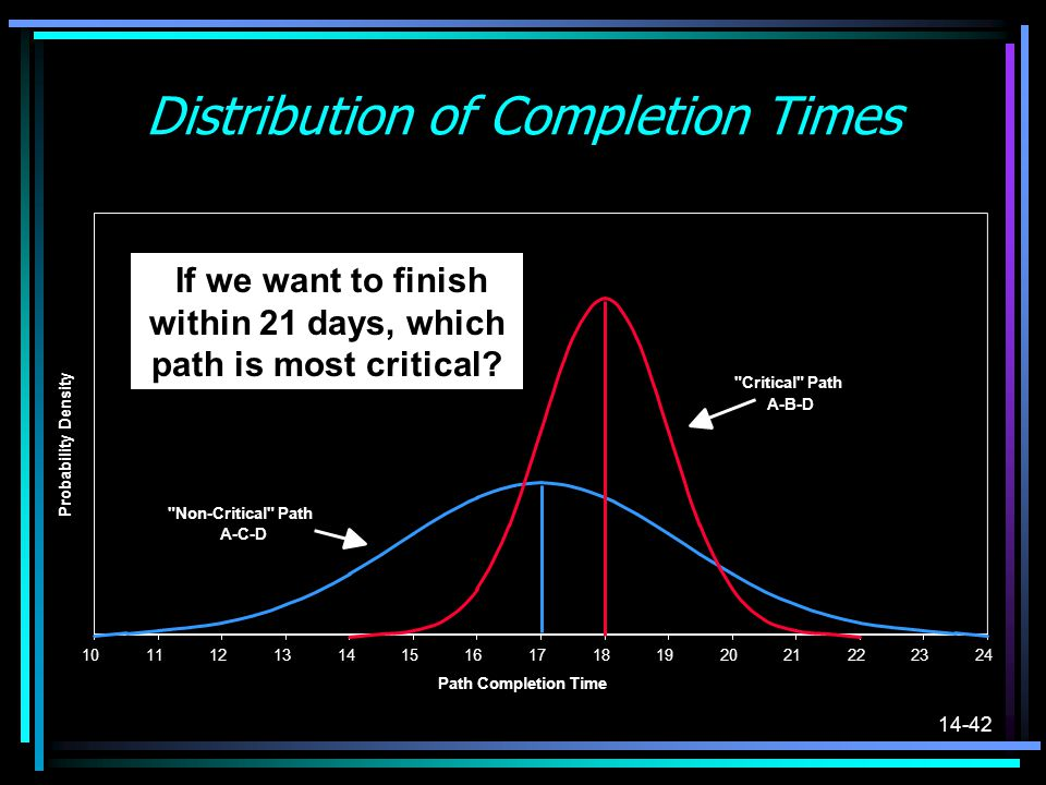 Distribution of Completion Times