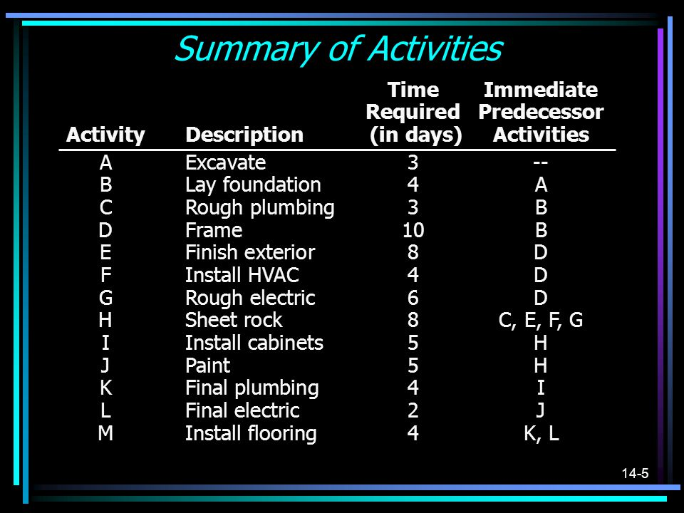 Summary of Activities Time Immediate Required Predecessor