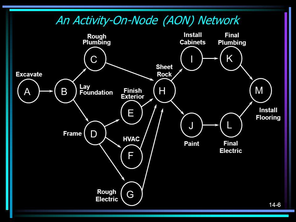 An Activity-On-Node (AON) Network