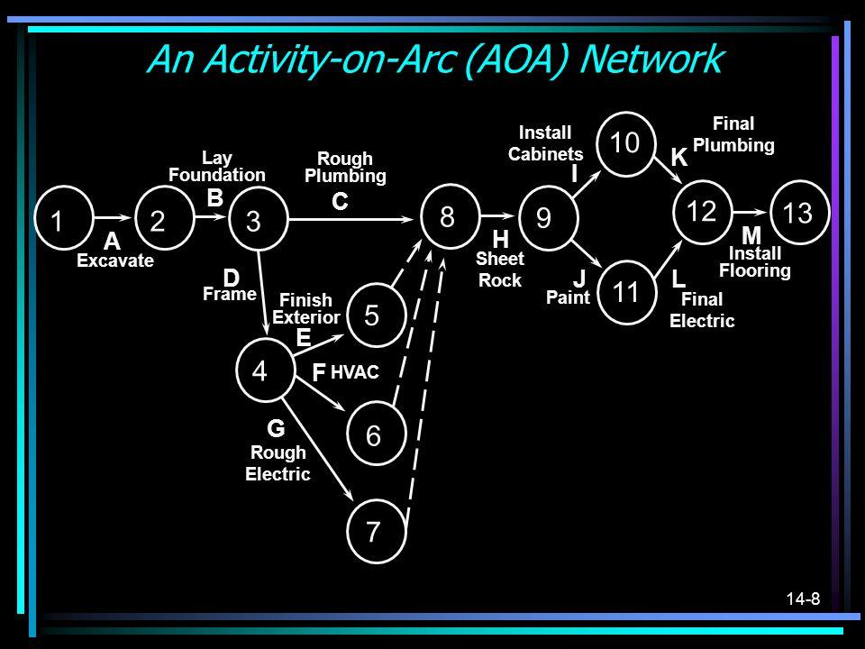An Activity-on-Arc (AOA) Network