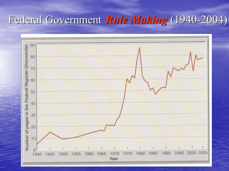 Federal Government Rule Making (1940-2004)