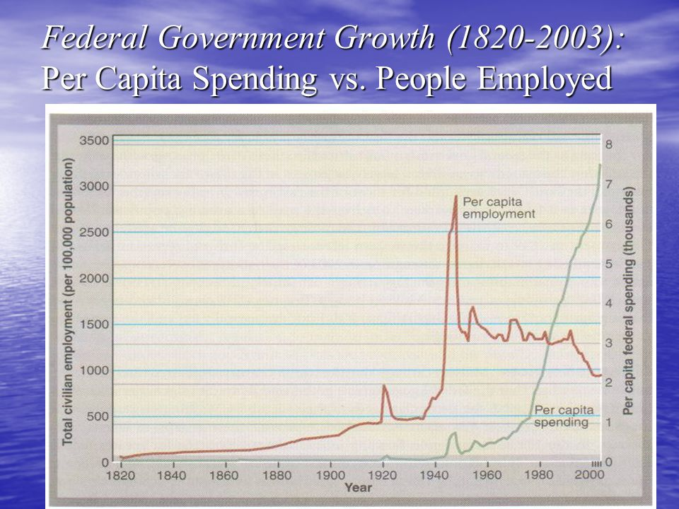 Federal Government Growth (1820-2003): Per Capita Spending vs